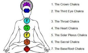 chakra guided meditation technique