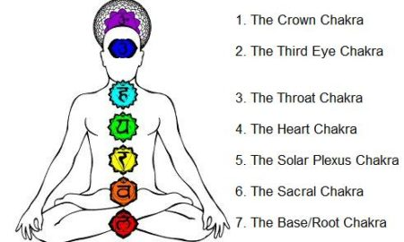 chakra guided meditation technique